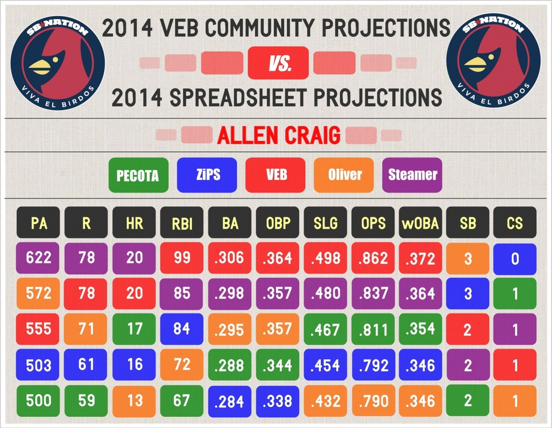 2014_--_veb_projections_--_craig_--_comparative_graphic