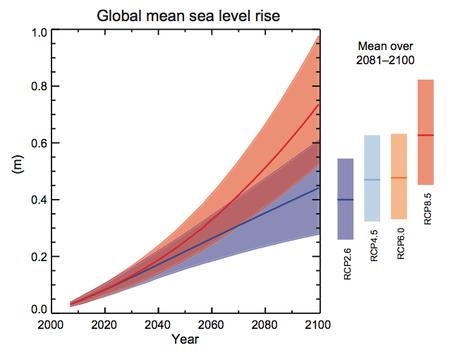 Global_mean_sea_level_rise_medium