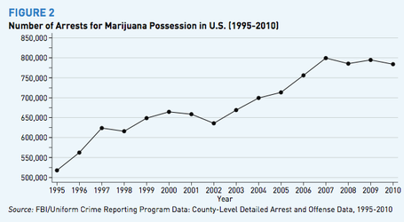 Marijuana_arrests_1995-2010_medium