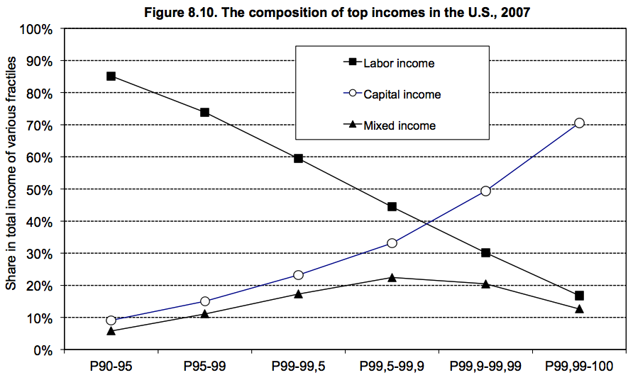 Income_composition