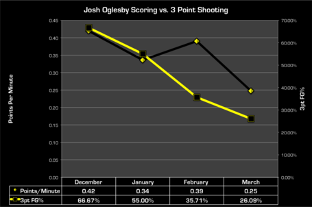 Jo_monthly_scoring_and_shooting_medium