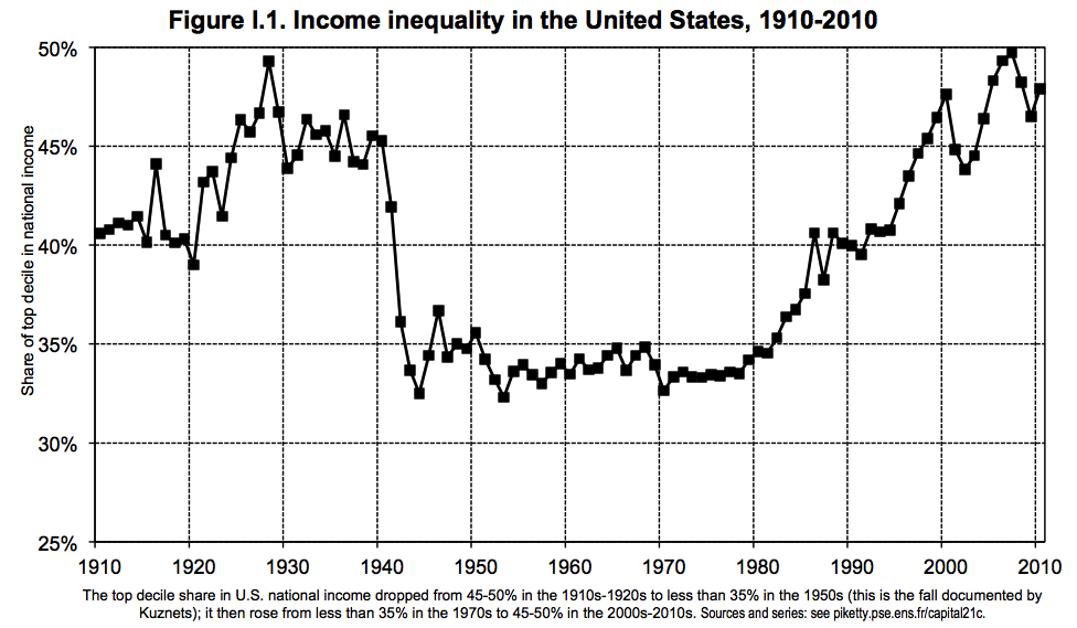 a look at the income inequality in the united states Income inequality in the united states has increased significantly since the 1970s after several decades of stability, meaning the share of the nation's income received by higher income households has increased.