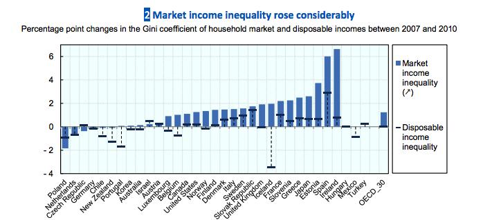 Inequalityoecd