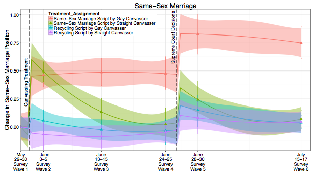 changing attitudes on same sex marriage charts in Tampa