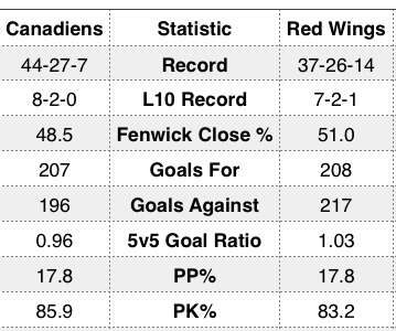 April_5_2014_habs_red_wings_tale_of_the_tape_medium