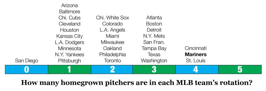 Teams-homegrown-rotations