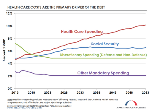 Drivers_of_debt