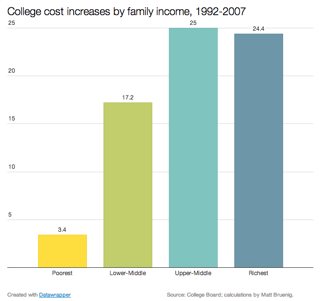 Costincreases_by_family_income