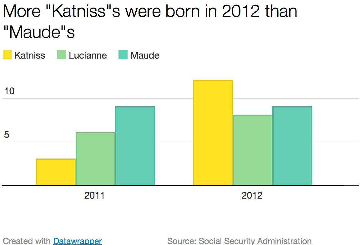 Katniss_graph_datawrapper