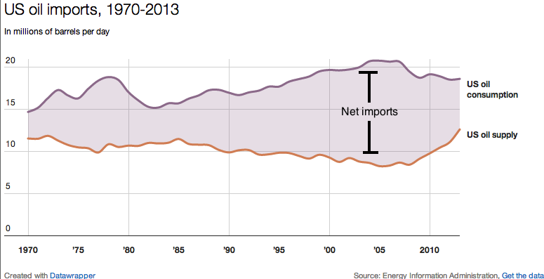Us_oil_imports