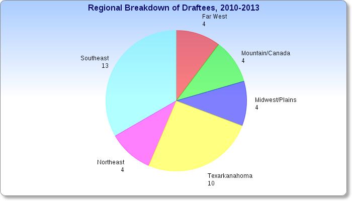 Hawks_regional_draftees_medium