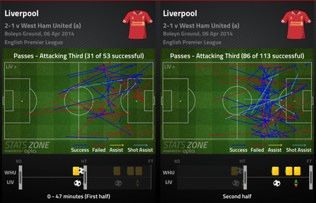 Liv_attacking_third_passes_medium