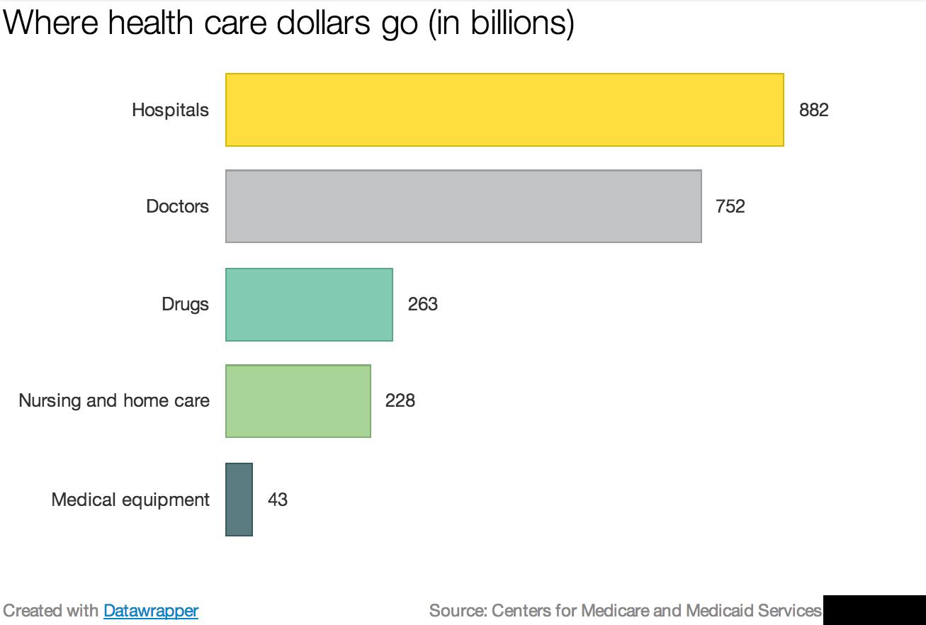 Where_health_care_dollars_go