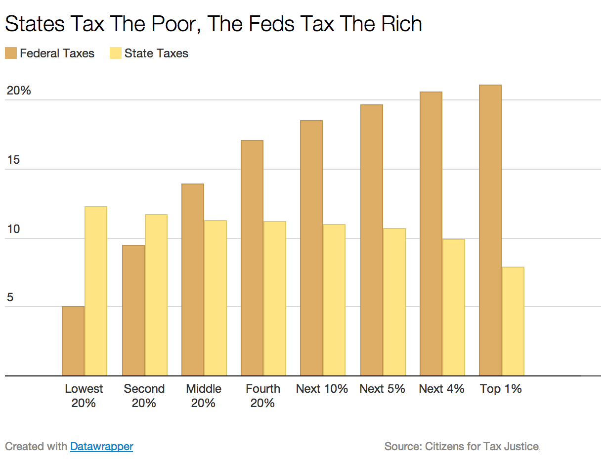 why rich pay more taxes The theory goes like this: lower tax rates will encourage more investment,   recently that the wealthy do pay most of the taxes in this country.
