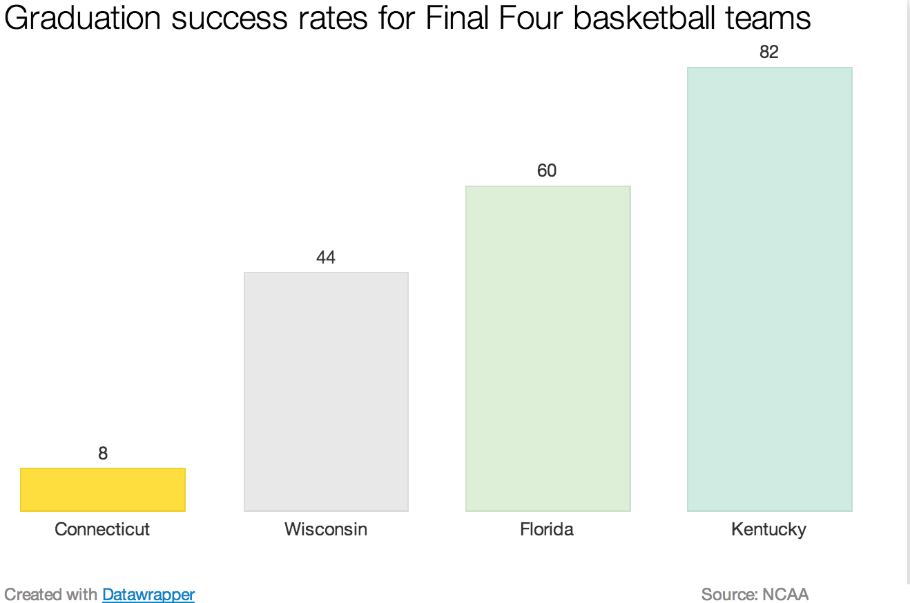 Graduation_rates_for_final_four_teams