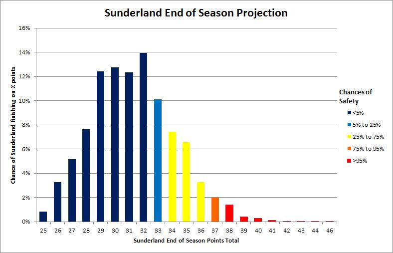 Sunderland_relegation_odds