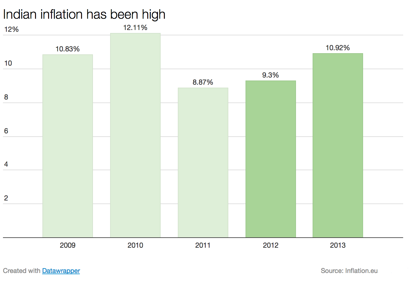 Indian_inflation_has_been_high