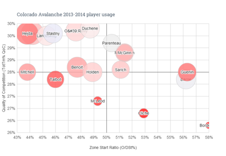 Colorado_avalanche_2013-2014_player_usage__2__medium