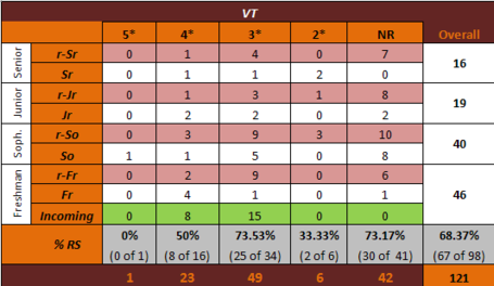 Vt_14_roster_distribution_medium