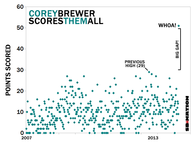 Corey-brewer-scoresthemall_medium