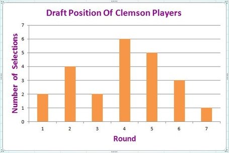 Draft_position_of_clemson_players_since_2009_medium