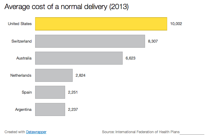 Average_cost_of_a_normal_delivery