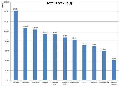 Revenue_medium