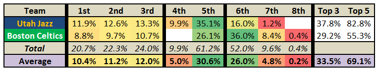2013_2014_nba_draft_lotto_-_boston_celtics_utah_jazz_probabilities