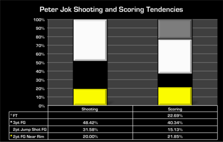 Pj_shots_and_scoring_medium