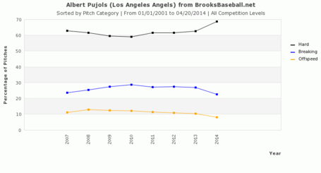 Pujols_pitch_usage_medium