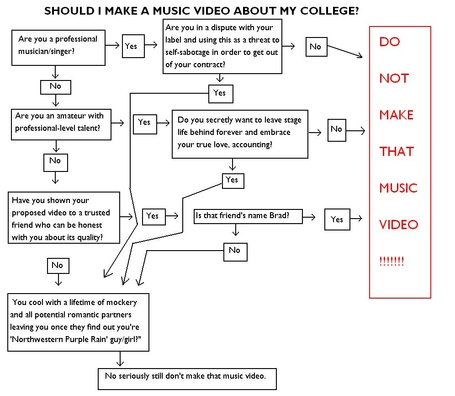 Music_video_flowchart_medium