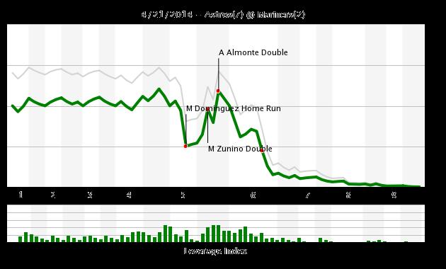Game_chart_21_april_2014