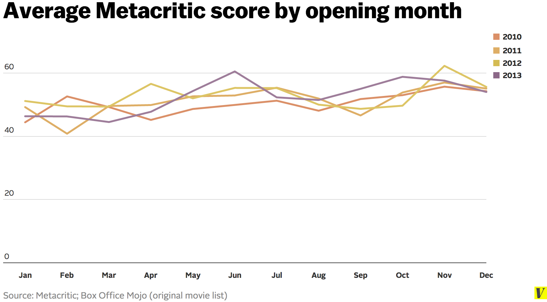 Average_metacritic_score_by_opening_month