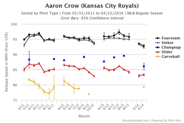 Brooksbaseball-chart_crow_large