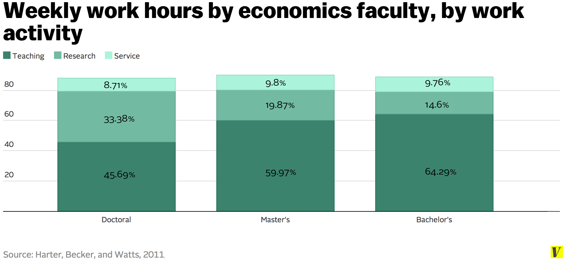 Weekly_work_hours_by_economics_faculty__by_work_activity