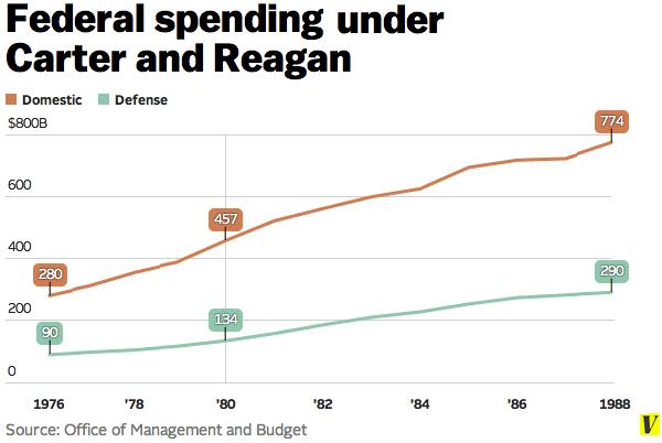 Fed_spending