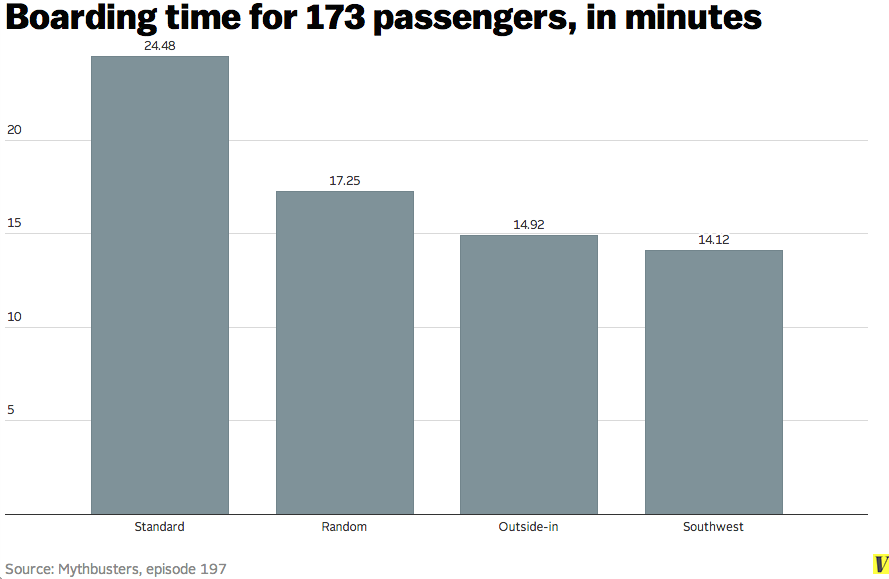 The Way We Board Airplanes Makes Absolutely No Sense Vox