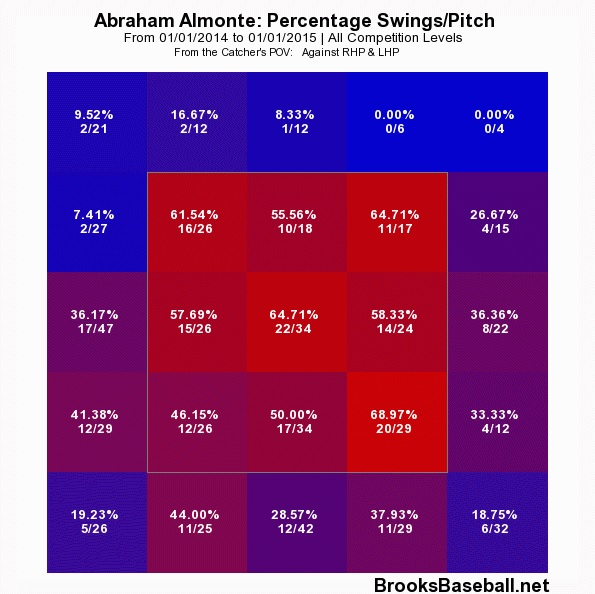 Almonte_swing_percentage