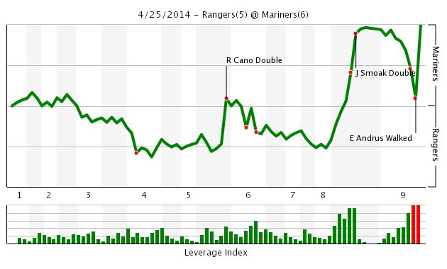 Game_chart_25_april_2014