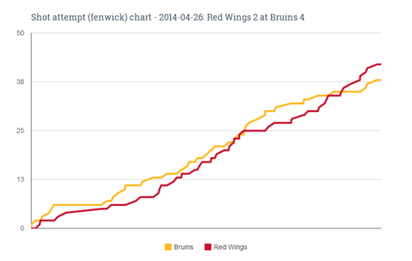 Fenwick_chart_for_2014-04-26_red_wings_2_at_bruins_4_medium