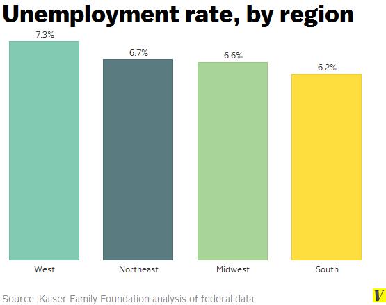 Unemployment_rate_by_region