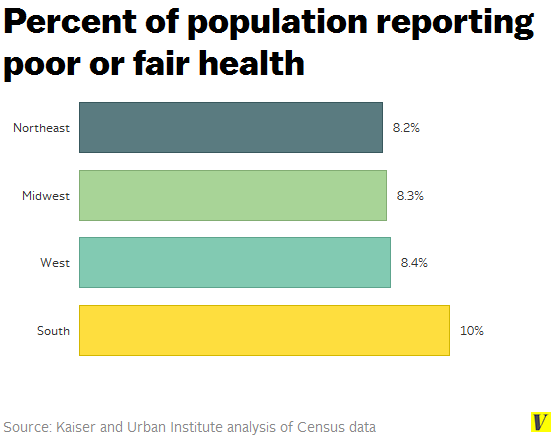 Health_reports_by_region