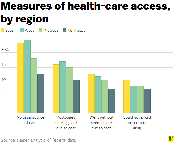 Health-care_access_by_us_region