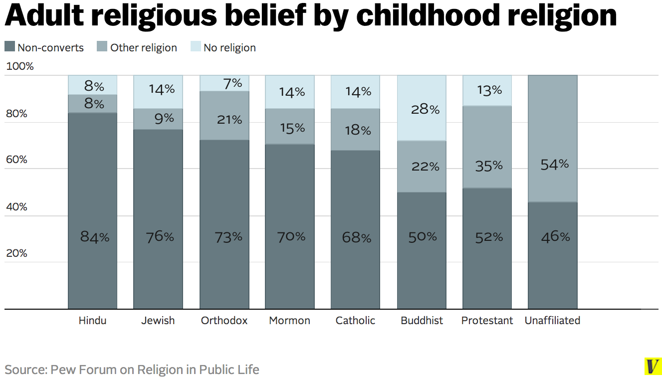 Adult_religious_belief_by_childhood_religion