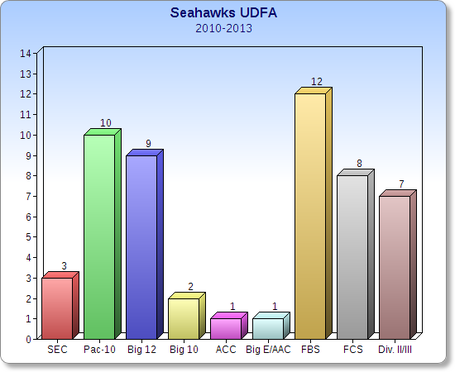 Hawks_udfa_bar_medium