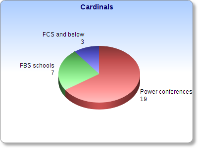 Cards_draft_pie_medium