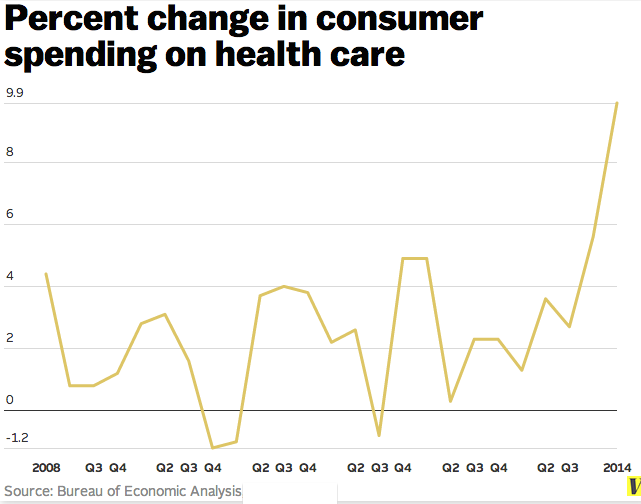 Percent_change_health_spending
