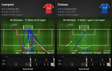 Lfc-cfc_shots_2nd_half_medium