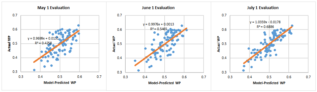 May_june_july_eval_medium