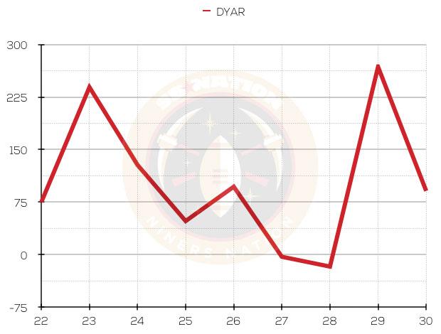 Dyar-chart_medium